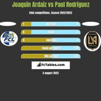 Joaquin Ardaiz vs Paul Rodriguez h2h player stats