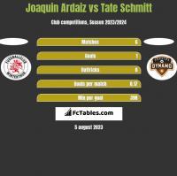 Joaquin Ardaiz vs Tate Schmitt h2h player stats