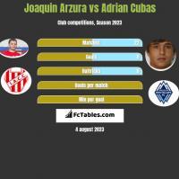 Joaquin Arzura vs Adrian Cubas h2h player stats