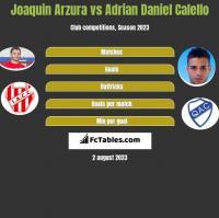 Joaquin Arzura vs Adrian Daniel Calello h2h player stats