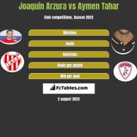 Joaquin Arzura vs Aymen Tahar h2h player stats