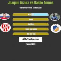 Joaquin Arzura vs Dalcio Gomes h2h player stats