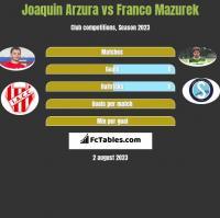 Joaquin Arzura vs Franco Mazurek h2h player stats
