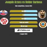 Joaquin Arzura vs Helder Barbosa h2h player stats