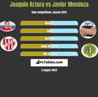 Joaquin Arzura vs Javier Mendoza h2h player stats
