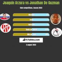 Joaquin Arzura vs Jonathan De Guzman h2h player stats