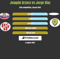 Joaquin Arzura vs Jorge Diaz h2h player stats