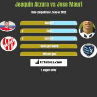 Joaquin Arzura vs Jose Mauri h2h player stats