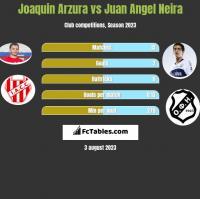 Joaquin Arzura vs Juan Angel Neira h2h player stats
