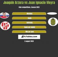 Joaquin Arzura vs Juan Ignacio Vieyra h2h player stats