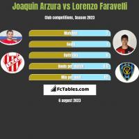Joaquin Arzura vs Lorenzo Faravelli h2h player stats