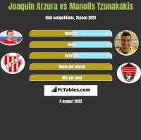 Joaquin Arzura vs Manolis Tzanakakis h2h player stats