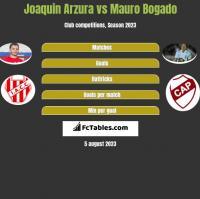 Joaquin Arzura vs Mauro Bogado h2h player stats