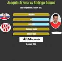 Joaquin Arzura vs Rodrigo Gomez h2h player stats