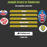 Joaquin Arzura vs Vanderson h2h player stats