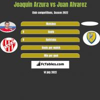 Joaquin Arzura vs Juan Alvarez h2h player stats
