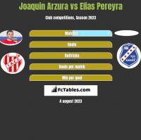 Joaquin Arzura vs Elias Pereyra h2h player stats