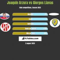 Joaquin Arzura vs Giorgos Liavas h2h player stats