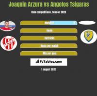 Joaquin Arzura vs Angelos Tsigaras h2h player stats