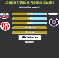 Joaquin Arzura vs Federico Navarro h2h player stats