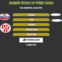 Joaquin Arzura vs Felipe Souza h2h player stats