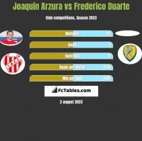 Joaquin Arzura vs Frederico Duarte h2h player stats