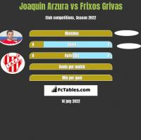 Joaquin Arzura vs Frixos Grivas h2h player stats