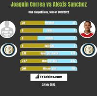 Joaquin Correa vs Alexis Sanchez h2h player stats