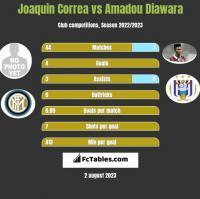Joaquin Correa vs Amadou Diawara h2h player stats
