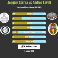 Joaquin Correa vs Andrea Favilli h2h player stats