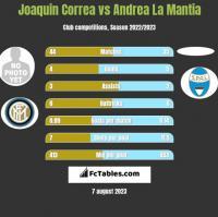 Joaquin Correa vs Andrea La Mantia h2h player stats