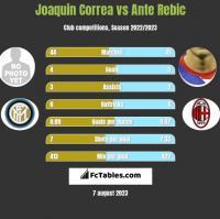 Joaquin Correa vs Ante Rebic h2h player stats