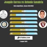 Joaquin Correa vs Antonio Sanabria h2h player stats