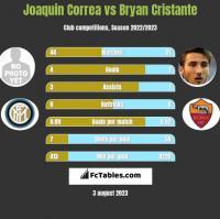 Joaquin Correa vs Bryan Cristante h2h player stats