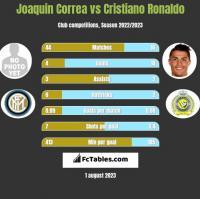Joaquin Correa vs Cristiano Ronaldo h2h player stats