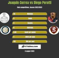 Joaquin Correa vs Diego Perotti h2h player stats