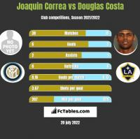 Joaquin Correa vs Douglas Costa h2h player stats