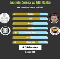 Joaquin Correa vs Edin Dzeko h2h player stats