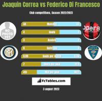 Joaquin Correa vs Federico Di Francesco h2h player stats