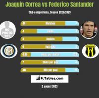 Joaquin Correa vs Federico Santander h2h player stats