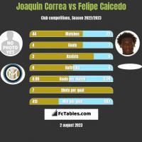 Joaquin Correa vs Felipe Caicedo h2h player stats