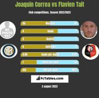 Joaquin Correa vs Flavien Tait h2h player stats