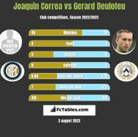 Joaquin Correa vs Gerard Deulofeu h2h player stats
