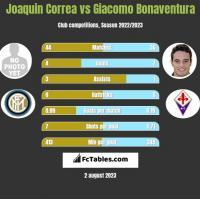 Joaquin Correa vs Giacomo Bonaventura h2h player stats