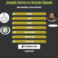 Joaquin Correa vs Gonzalo Higuain h2h player stats