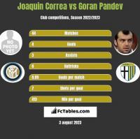 Joaquin Correa vs Goran Pandev h2h player stats
