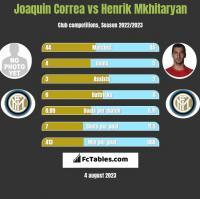 Joaquin Correa vs Henrik Mkhitaryan h2h player stats