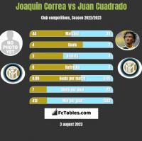 Joaquin Correa vs Juan Cuadrado h2h player stats