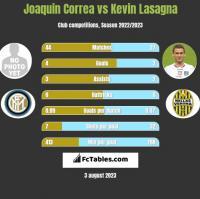 Joaquin Correa vs Kevin Lasagna h2h player stats