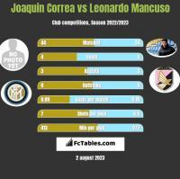 Joaquin Correa vs Leonardo Mancuso h2h player stats